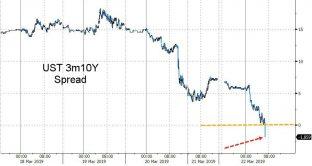 La curva dei Treasuries si è invertita