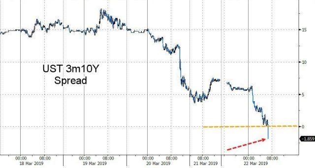 Treasury a 10 anni con rendimento superiore del titolo a 3 mesi. Venerdì, il mercato sovrano americano ha segnalato una grossa novità, che la scia intravedere possibili sviluppi negativi nei prossimi mesi.