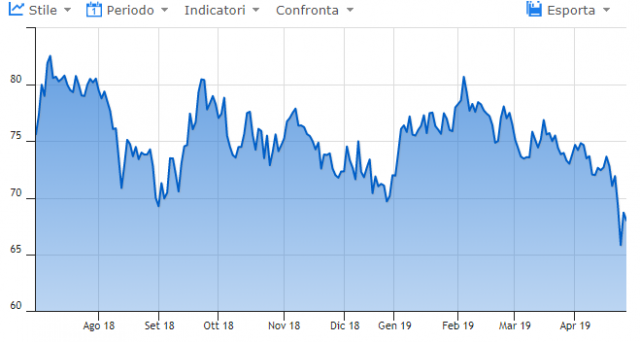 I bond dell'Argentina stanno vivendo una fase di tensione sui mercati finanziari, legati alla paura degli investitori per un ritorno al passato entro la fine di quest'anno.
