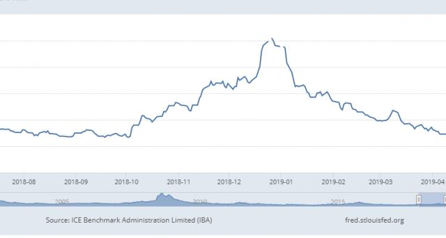 I mercati ci inviano segnali di relativo ottimismo, da cogliere particolarmente sul fronte delle obbligazioni. Ecco perché i rendimenti sovrani americani potrebbero avere toccato il