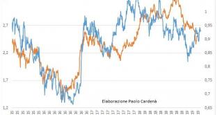 Davvero l'Italia rischia di uscire dall'euro per i mercati finanziari? E se sì, le probabilità stanno diminuendo o aumentando? Vediamo cosa ci segnalano i BTp.