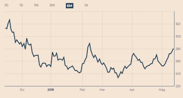 Spread BTp-Bund ai massimi da 5 mesi, con i decennali italiani arrivati al 2,80%. Ecco le cause di questa impennata.