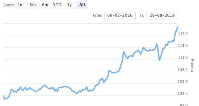 Crolla il rendimento del Btp decennale in asta. Assegnata la prima tranche del nuovo Btp 1,35% agosto 2029 (Isin IT0005383309) al tasso dello 0,95%. Caratteristiche