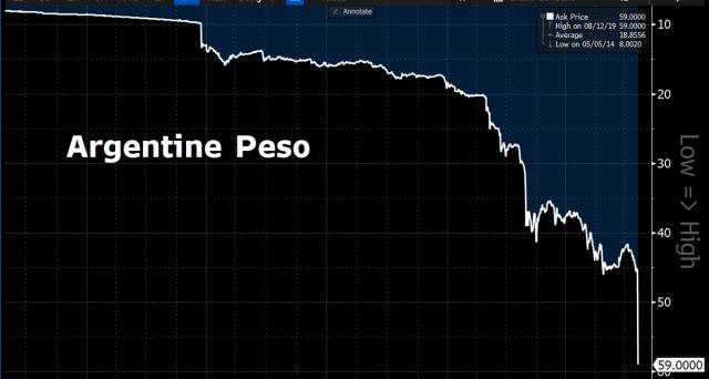 L'intervento della Banca Centrale argentina e le misure di controllo sui capitali tamponano la crisi. Timido rialzo per i bond, prende fiato il peso.