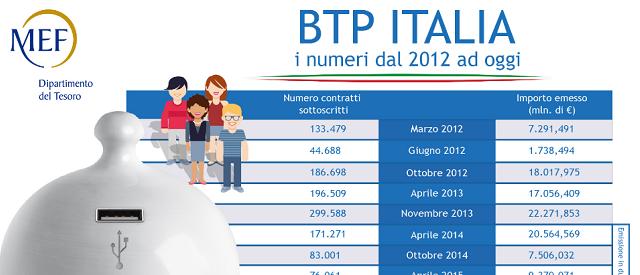 La cedola del BTp Italia 2027 è stata alzata dal Tesoro allo 0,65% dopo la fine del collocamento di ieri. Ordini per 6,7 miliardi, i quarti più bassi per una emissione del genere.