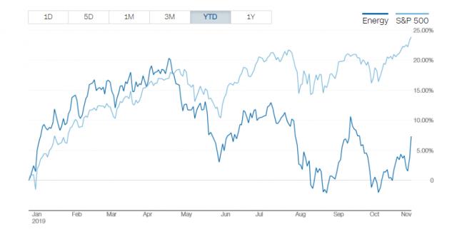 Quando vendere le obbligazioni?