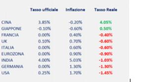 Inflazione e tassi d'interesse nel mondo