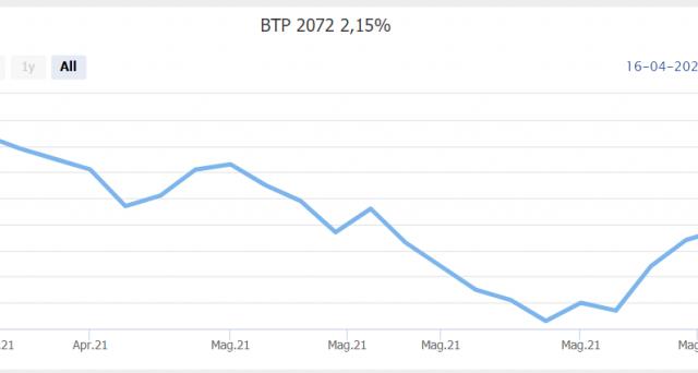 La ripresa dei BTp