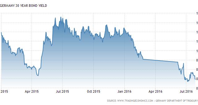 Rendimenti sovrani negativi nell'Eurozona, ma se possedete titoli tedeschi, potrebbero essere possibili ulteriori guadagni.