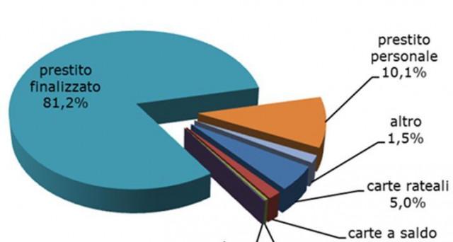 Il 35,4% degli italiani paga a rate. Lo rivelano i dati elaborati dal Crif nel primo trimestre 2017. Il trend è in crescita