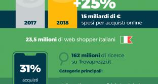 Il sito Trovaprezzi.it comunica che lo shopping online nel 2018 nel nostro paese è cresciuto del 25% rispetto 2017. Ecco la classifica degli oggetti più cercati.