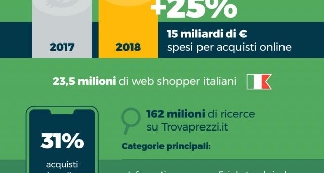 Il sito Trovaprezzi.it comunica che lo shopping online nel 2018 nel nostro paese è cresciuto del 25% rispetto al 2017. Ecco la classifica degli oggetti più cercati.