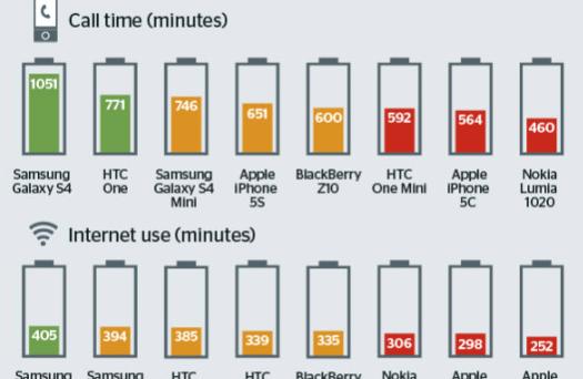 Il magazine Which? ha stilato la classifica degli smartphone top di gamma con l'autonomia più lunga, sia in merito ai minuti di conversazione, sia in merito ai minuti di navigazione web su reti 3G. Il risultato finale vede trionfare Samsung, mentre Apple delude. Risultato quasi scontato se confrontiamo le capacità delle batterie degli smartphone...