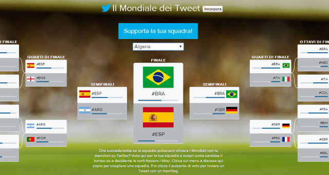 Sapevate che i Mondiali 2014 in Brasile si possono seguire anche su Twitter? Per farlo basta dare un'occhiata ai trend topic, agli hashtag più popolari e alle principali tendenze in Italia e nel mondo.