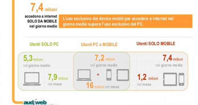 Come è cambiato negli ultimi tempi il rapporto tra gli italiani e internet e come sono mutati i mezzi e gli strumenti di fruizione? Gli accessi da mobile risultano in costante crescita nel nostro Paese: navigare su smartphone e tablet sta diventando prassi comune. Ecco cosa ci dicono gli ultimi dati Audiweb.