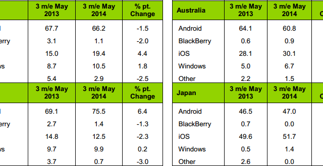 Secondo gli ultimi dati Kantar diffusi, in Italia crescono Android e Windows Phone, mentre nel resto del mondo crescono praticamente tutti i sistemi operativi, tranne BlackBerry, che però cresce sorprendentemente negli Stati Uniti.