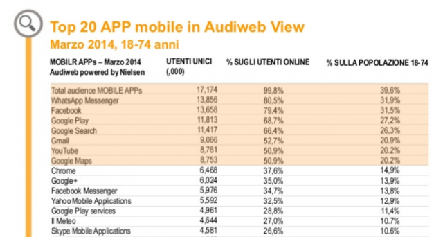 Quali sono i brand più seguiti del web e le applicazioni più usate via mobile dagli utenti italiani? Diamo un altro sguardo al report Audiweb per vedere le tendenze degli italiani sul web.