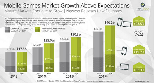 Il mercato del mobile gaming va a gonfie vele ed è destinato a crescere sempre di più nei prossimi anni secondo Newzoo e altri siti di ricerche di mercato.
