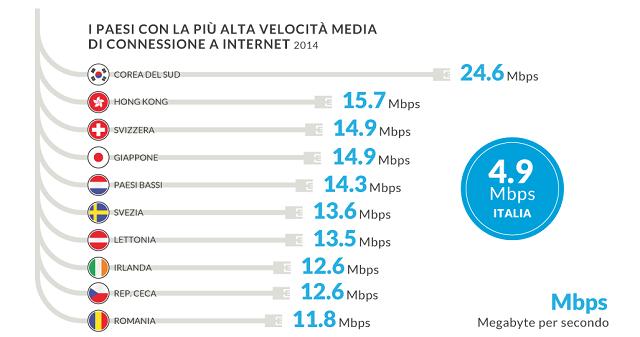 Quali sono i numeri di internet oggi e come è cambiata la rete in questi ultimi 14 anni? Una ricerca ci spiega internet in cifre, tra sorprese e conferme.