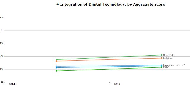 L'Italia è un Paese arretrato dal punto di vista dell'economia digitale? Purtroppo, a quanto riportano gli ultimi grafici elaborati dalla Commissione Ue, sembra proprio di sì.