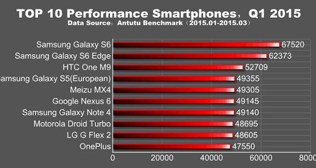 Ecco quali sono i 10 smartphone più performanti secondo la nuova classifica AnTuTu: Samsung vince a mani basse.