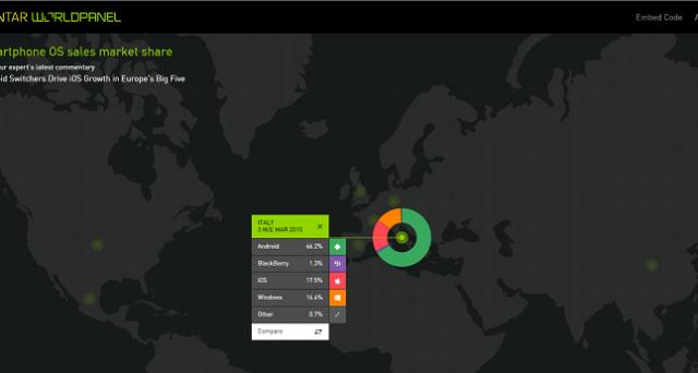 I dati Kantar relativi al primo trimestre 2015 parlano chiaro: iOS conquista Gran Bretagna, Italia e Germania, mentre Android e Windows Phone crescono rispettivamente in Giappone e Francia.