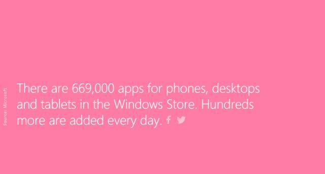 Sono 669 mila le app presenti sul nuovo WIndows Store: Microsoft può dare i numeri ed essere orgogliosa dei risultati raggiunti dal suo store, ma nuove sfide sono alle porte.