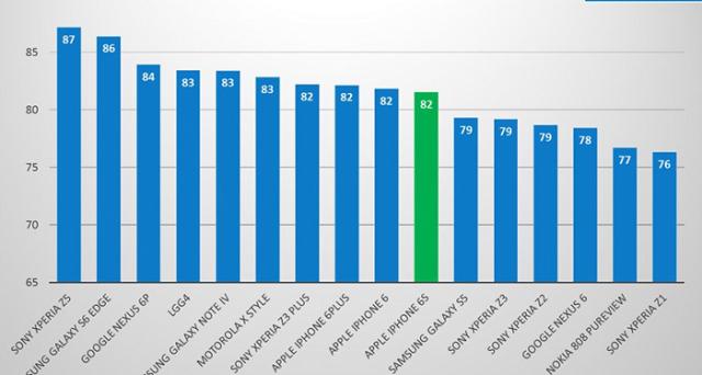 iPhone 6S delude sotto l'aspetto della fotocamera gli analisti di DxOmark, punto di riferimento per il giudizio degli smartphone in base alla qualità delle loro fotocamere: meglio il sensore di iPhone 6.
