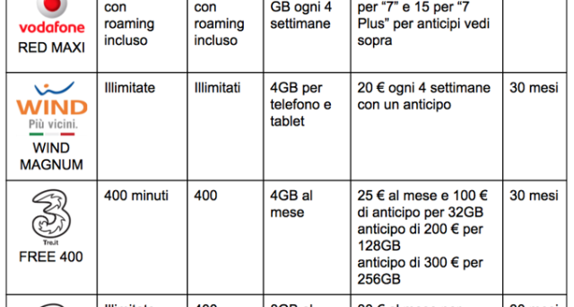 Piano tariffario offerte iPhone 7 e 7 Plus: prezzo TIM, Vodafone, TRE e Wind