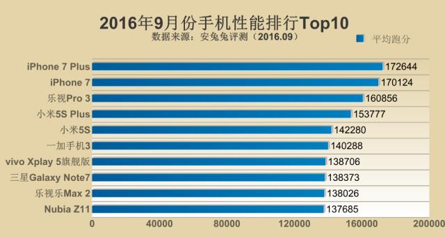 AnTuTu: ecco la classifica di settembre dei device più potenti