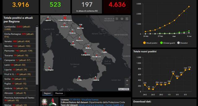 Aggiornamento Coronavirus in Italia, dati regione per regione.