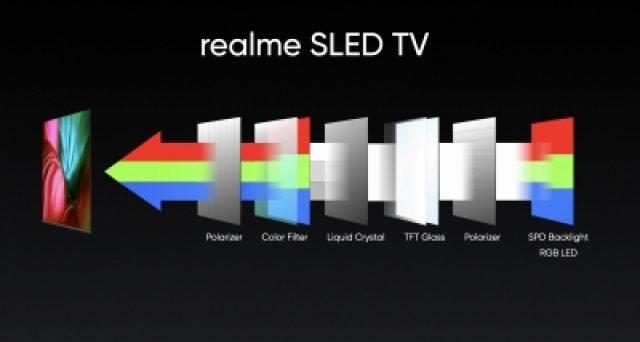 Tecnologia SLED per i pannelli della nuova smart tv Realme.