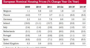 andamento prezzi delle case