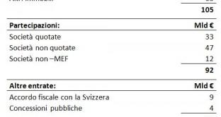 proposta taglia debito Oscar Giannino
