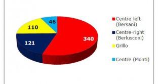 risultati elezioni grafico
