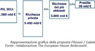 Fitoussi - Galateri - grafico