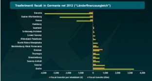 flussi fiscali Germania