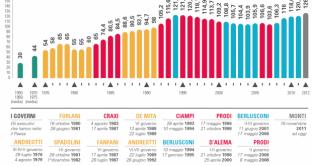 debito-pubblico-italiano