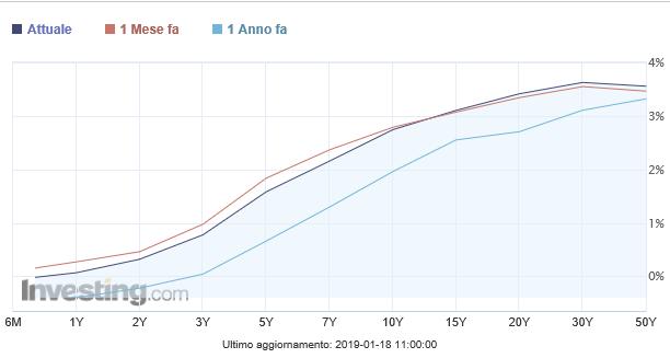 La curva dei BTp è più ripida e più bassa