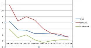 Storico inflazione USA, Europa e Giappone