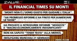 Financial Times su Monti