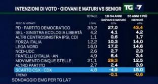 sondaggi-emg-4