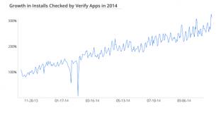 verify-apps-2014