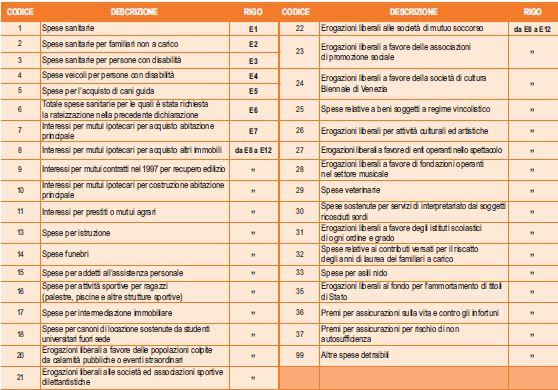 Detrazione 730 2015 elenco spese scaricabili for Rimborso 730 non arrivato