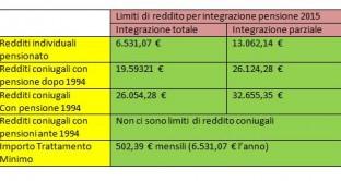 tabella pensioni