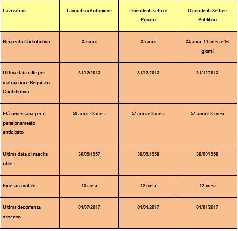 Opzione donna l 39 inps riprende le istanze di pensionamento delle lavoratrici - Finestre mobili pensioni ...