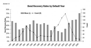 blog-bond-recovery-rate-20090516