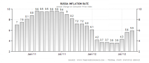 russia-inflation-cpi-300x128