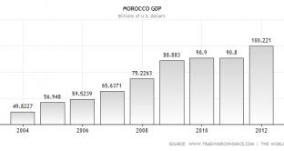 morocco-gdp