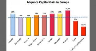 Istogramma-capital-gain